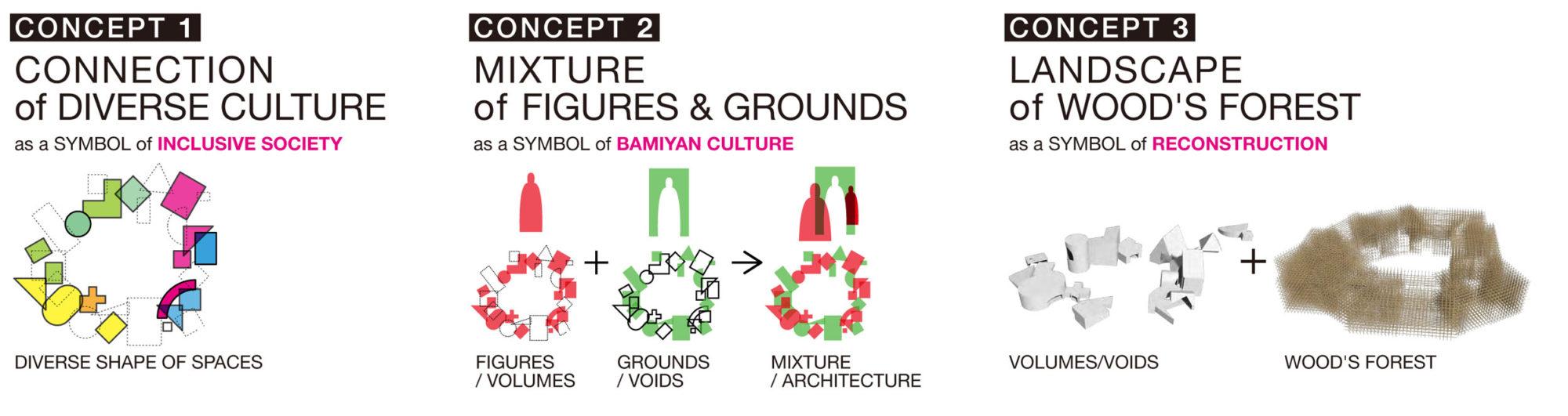 Cultural Center UNESCO Bamiyan